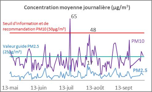 SMIT PM10