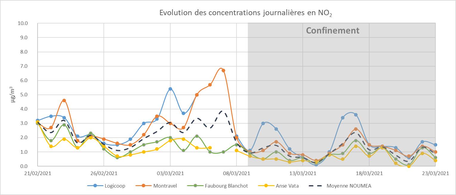 Evolution des concentrations en NO2 confinement 2021