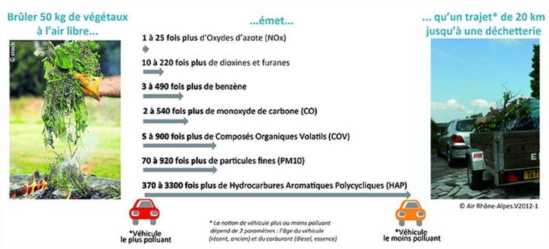Le brûlage des déchets verts Air Rhône Alpes Mozilla Firefox